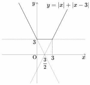絶対 値 を 含む 関数 の グラフ