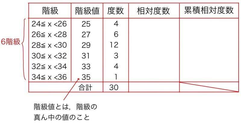 度数分布表,ヒストグラム
